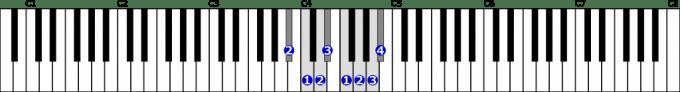 変ロ長調音階右手1オクターブの位置と指番号