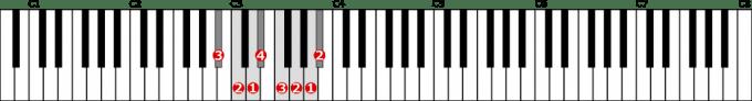 変ロ長調音階左手1オクターブの位置と指番号