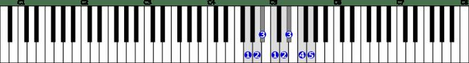 ト短調自然的短音階右手1オクターブの位置と指番号