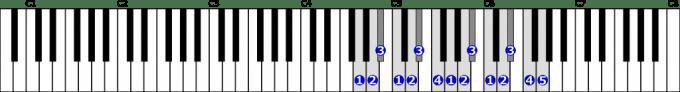 ト短調自然的短音階右手2オクターブの位置と指番号