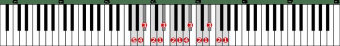 ト短調自然的短音階左手2オクターブの位置と指番号