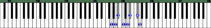 ト短調和声的短音階右手1オクターブの位置と指番号