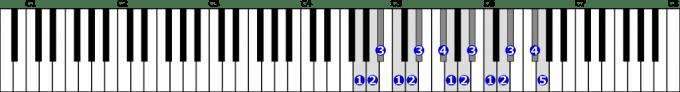 ト短調和声的短音階右手2オクターブの位置と指番号