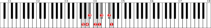 ト短調和声的短音階左手1オクターブの位置と指番号
