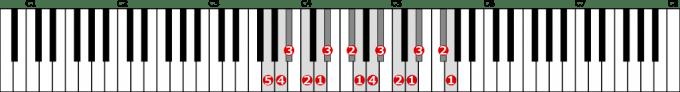 ト短調和声的短音階左手2オクターブの位置と指番号