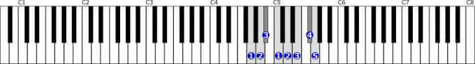 ト短調旋律的短音階右手1オクターブ上行の位置と指番号