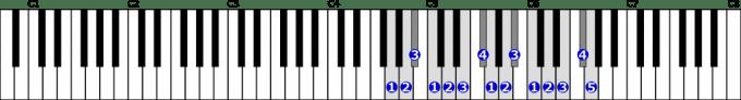 ト短調旋律的短音階右手2オクターブ上行の位置と指番号