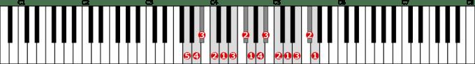 ト短調旋律的短音階左手2オクターブ上行の位置と指番号