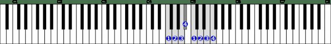 ヘ長調音階右手1オクターブの位置と指番号