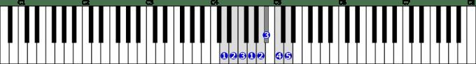 ニ短調自然的短音階右手1オクターブの位置と指番号