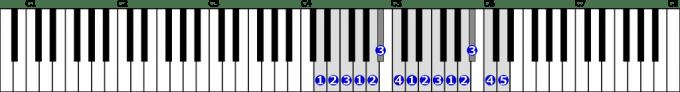 ニ短調自然的短音階右手2オクターブの位置と指番号