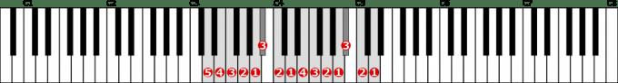 ニ短調自然的短音階左手2オクターブの位置と指番号