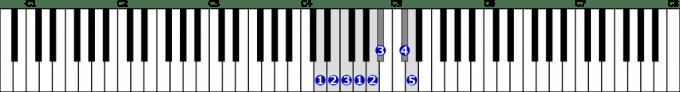 ニ短調和声的短音階右手1オクターブの位置と指番号