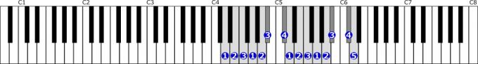 ニ短調和声的短音階右手2オクターブの位置と指番号