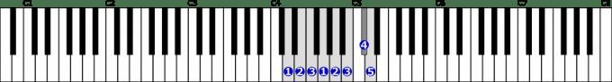 ニ短調旋律的短音階右手1オクターブ上行の位置と指番号