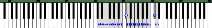 ニ短調旋律的短音階右手2オクターブ上行の位置と指番号