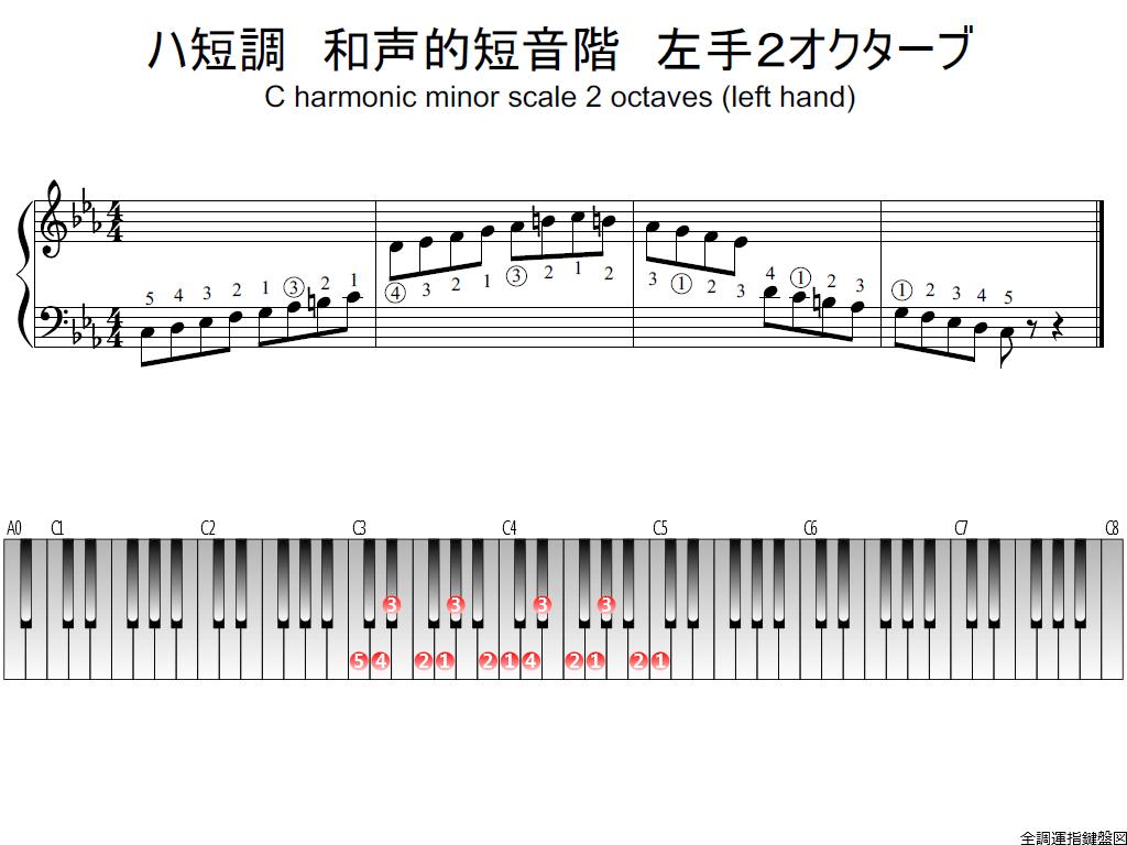 f1. Cm harmonic LH2 whole view plane