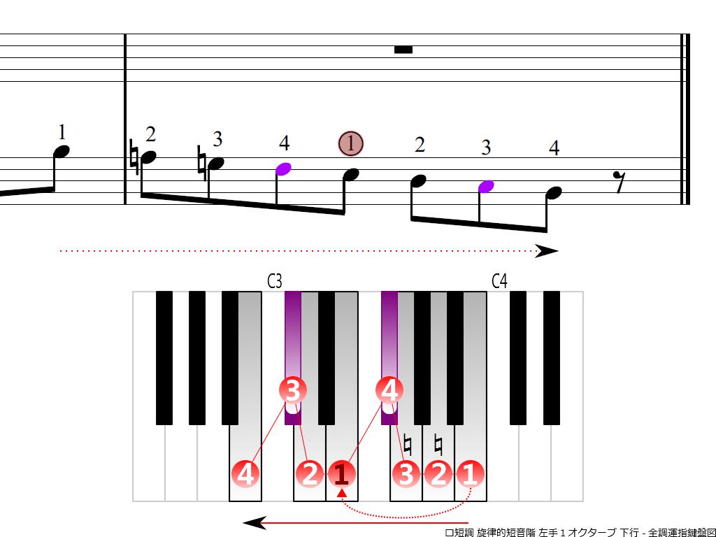 f4. Bm melodic LH1 descending