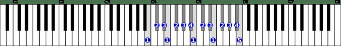 変ハ長調音階右手2オクターブの位置と指番号
