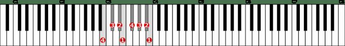変ハ長調音階左手1オクターブの位置と指番号