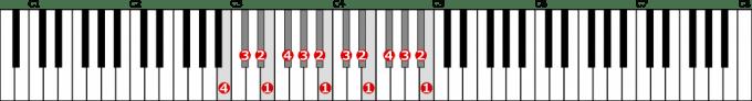 変ハ長調音階左手2オクターブの位置と指番号
