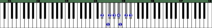 変ホ短調自然的短音階右手1オクターブの位置と指番号