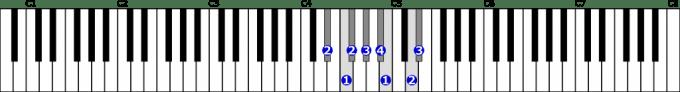 変ホ短調和声的短音階右手1オクターブの位置と指番号