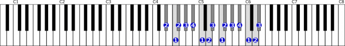 変ホ短調旋律的短音階右手2オクターブ上行の位置と指番号