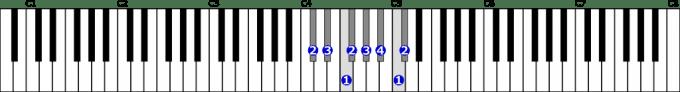 変ニ長調音階右手1オクターブの位置と指番号