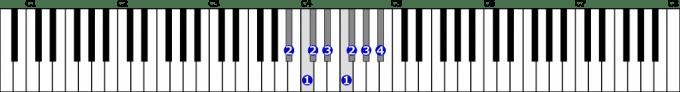 変ロ短調自然的短音階右手1オクターブの位置と指番号