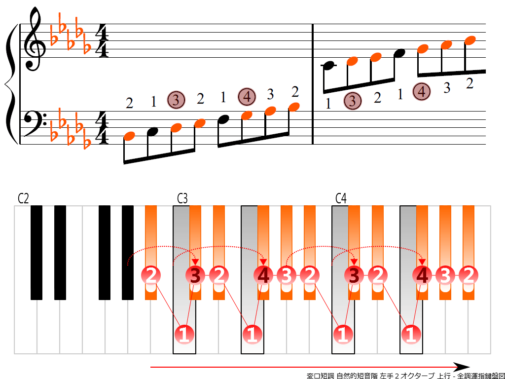 f3. B-flat m natural LH2 ascending