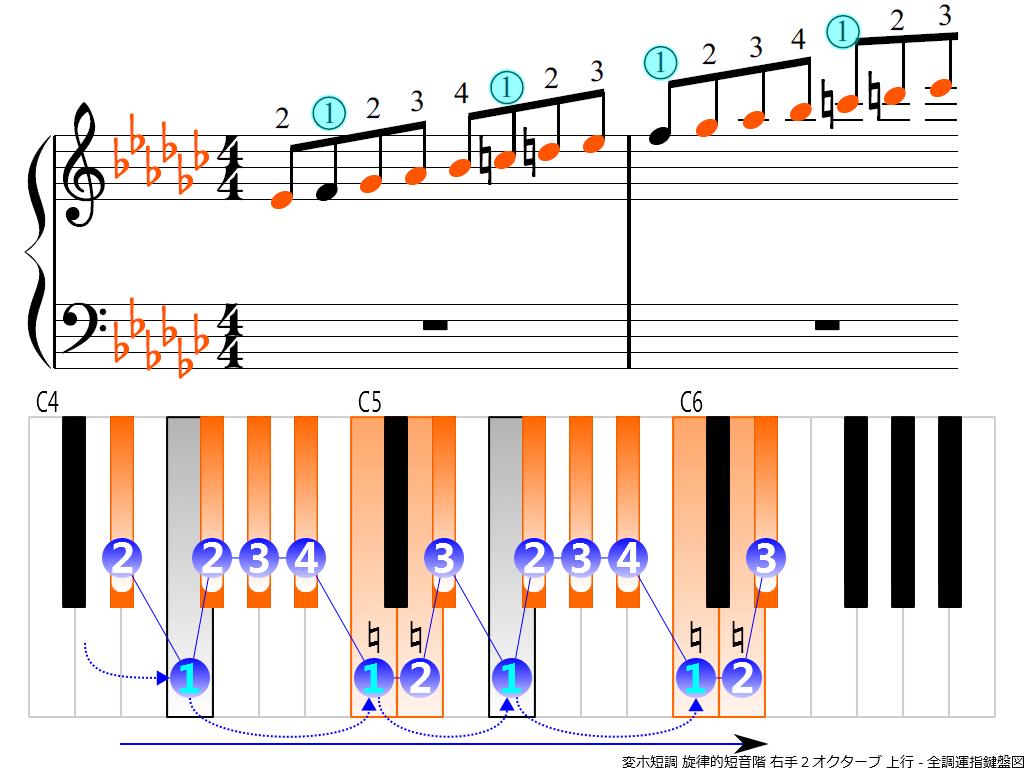 f3. E-flat m melodic RH2 ascending