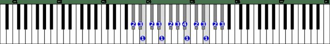 変イ短調自然的短音階右手2オクターブの位置と指番号