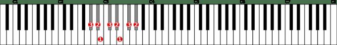 変イ短調自然的短音階左手1オクターブの位置と指番号