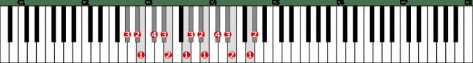 変イ短調和声的短音階左手2オクターブの位置と指番号