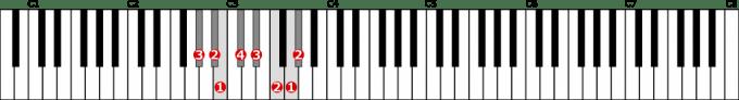 変イ短調旋律的短音階左手1オクターブ上行の位置と指番号