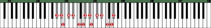 変イ短調旋律的短音階左手2オクターブ上行の位置と指番号
