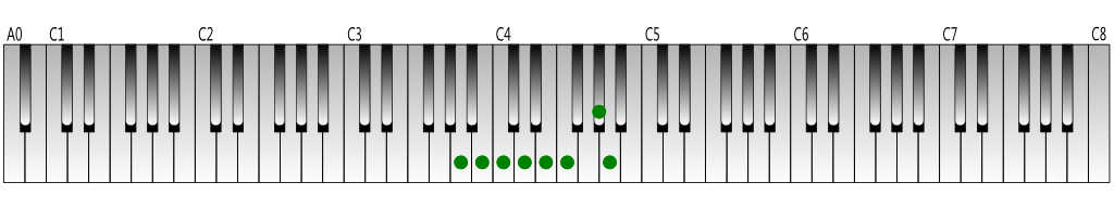 A-harmonic-minor-scale-Keyboard-figure