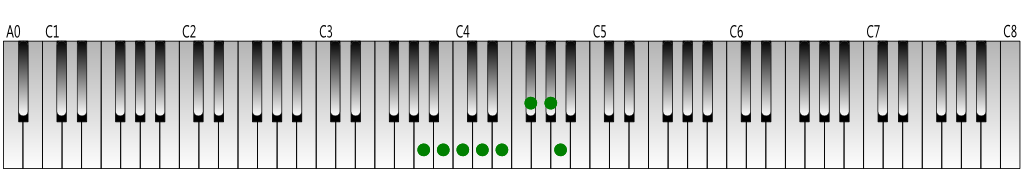 A-melodic-minor-scale-Keyboard-figure