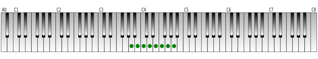 A-natural-minor-scale-Keyboard-figure