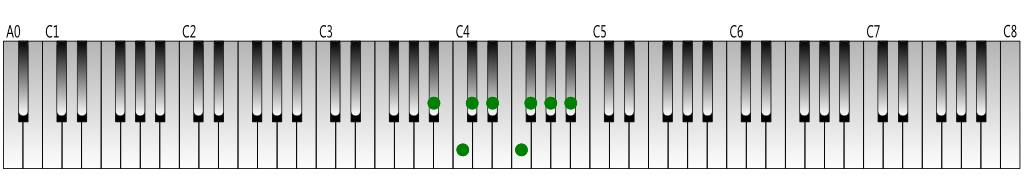 A-sharp-melodic-minor-scale-descending-Keyboard-figure