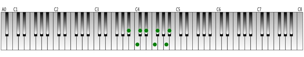 B-flat-harmonic-minor-scale-Keyboard-figure