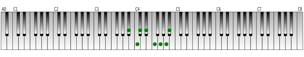 B-flat-melodic-minor-scale-ascending-Keyboard-figure