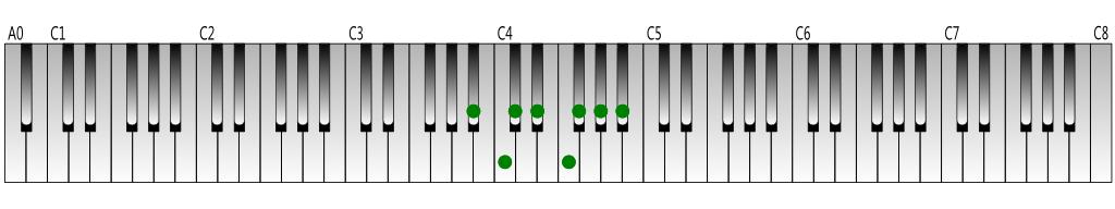 B-flat-natural-minor-scale-Keyboard-figure