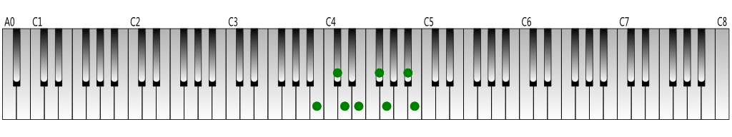 B-harmonic-minor-scale-Keyboard-figure