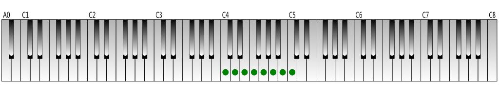 ハ長調音階の鍵盤上の位置