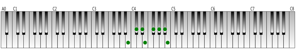 C-flat-Major-scale-Keyboard-figure