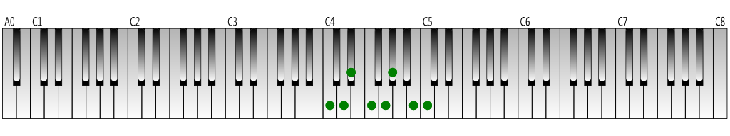 C-harmonic-minor-scale-Keyboard-figure