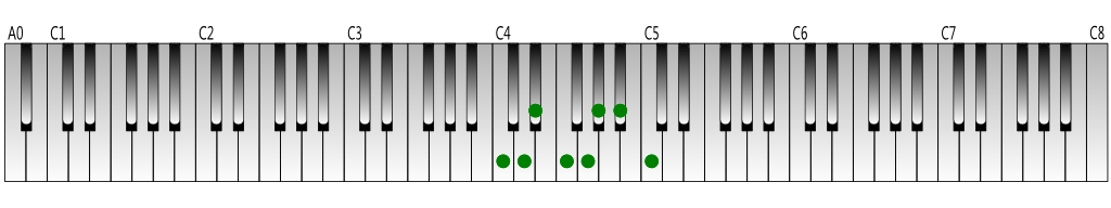 C-natural-minor-scale-Keyboard-figure