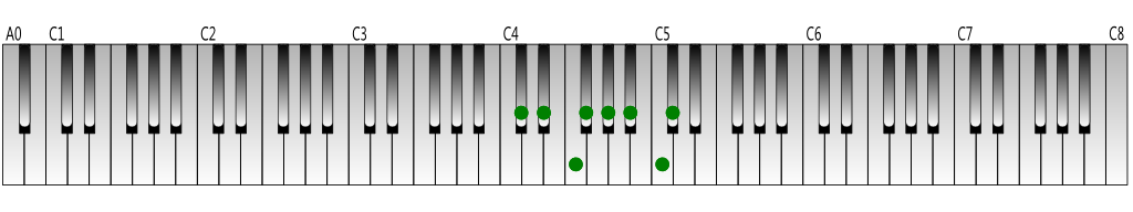 C-sharp-Major-scale-Keyboard-figure